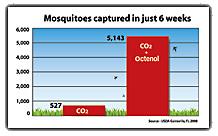 octenol & lurex mosquito attractants white